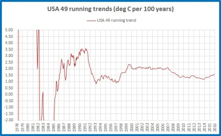 running-trend-usa49