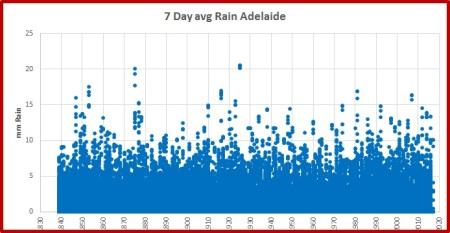 adelaide-rain-2016-7d-avg