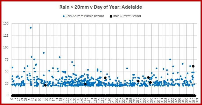 adelaide-rain-2016-above-20
