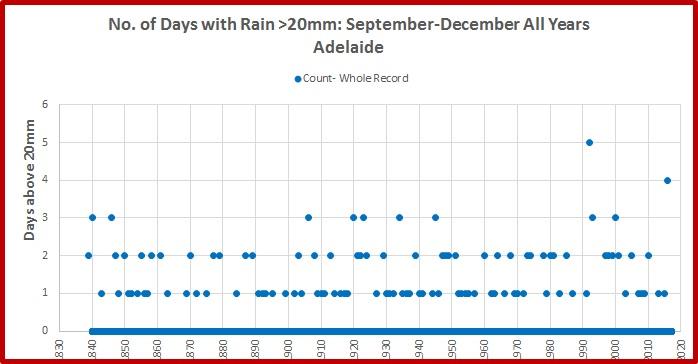 adelaide-rain-2016-cnt-above-20-last-4m