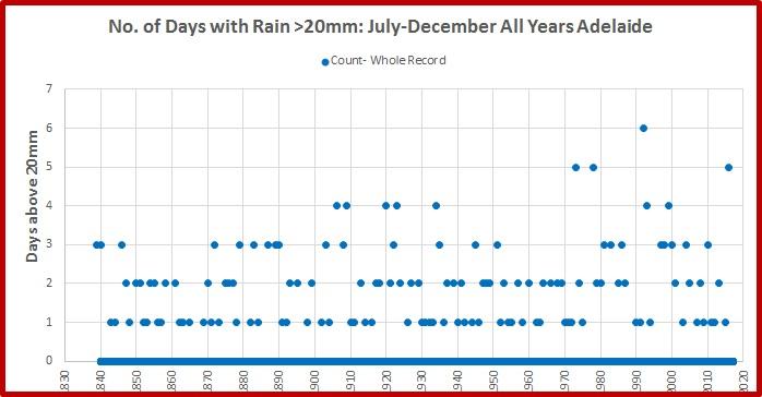 adelaide-rain-2016-cnt-above-20-last-6m