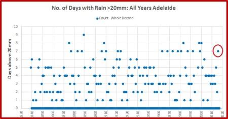 adelaide-rain-2016-cnt-above-20