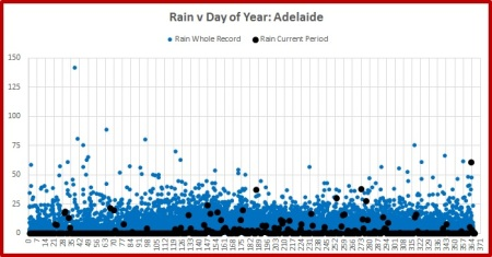 adelaide-rain-2016