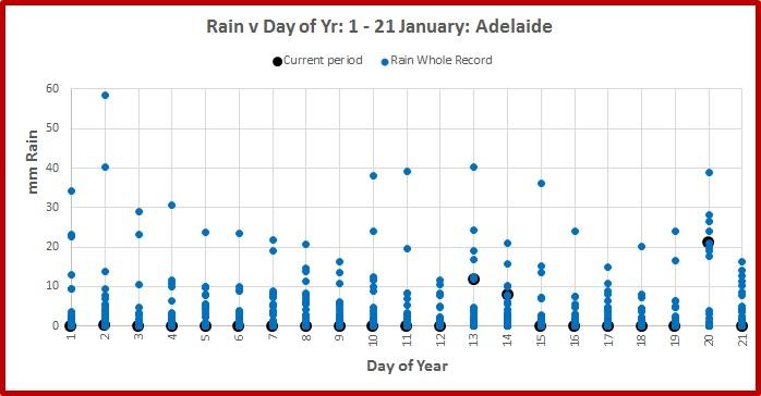 adelaide-rain-21-jan