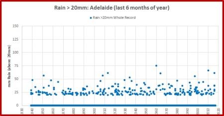 adelaide-rain-above-20-last-6m