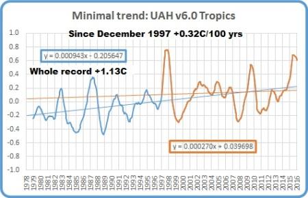 uah-dec-16-tropics