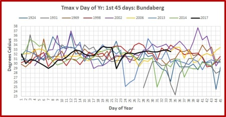bundy-jan-max-daily-45-hot-yrs