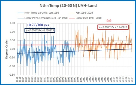 nth-temp-2-trends-land