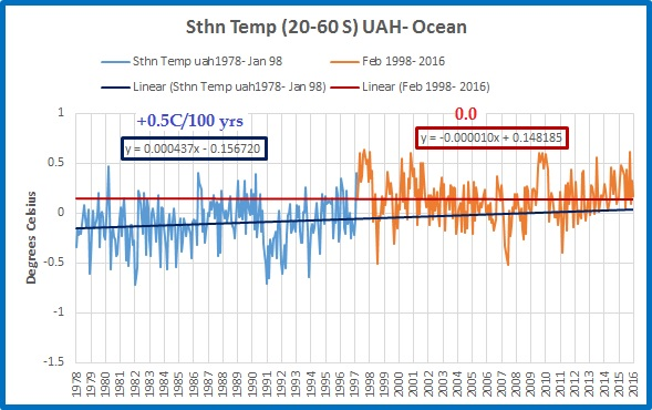 sth-temp-2-trends-ocean