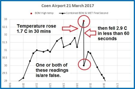 Coen 21 March