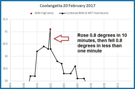 Coolangatta 20 Feb bom met