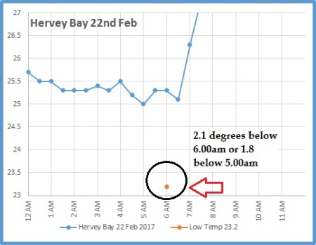 hervey-bay-22nd-graph