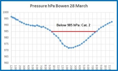 pressure bowen
