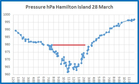 pressure hamilton