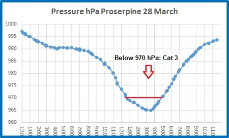 pressure proserpine