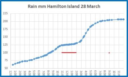 rain hamilton