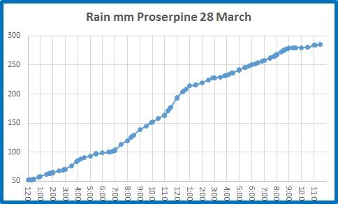 rain proserpine