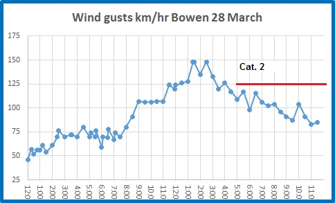 wind bowen
