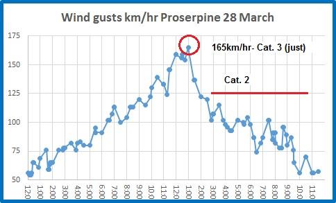 wind proserpine