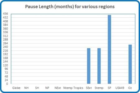 Pause Mar 17 Length
