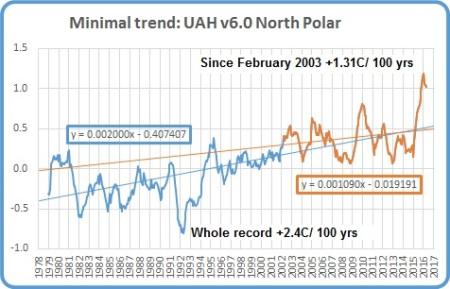 Pause Mar 17 N polar
