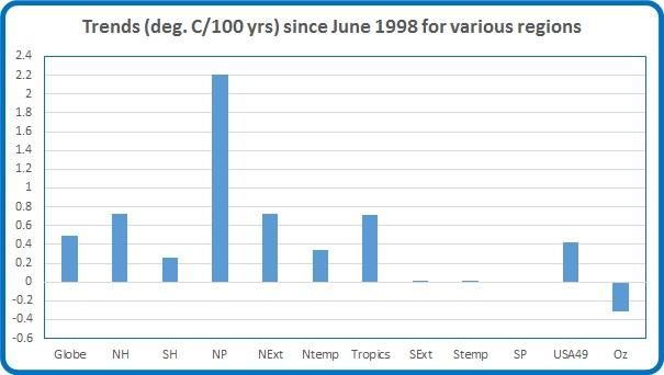 Trends June 98 now Apr 17