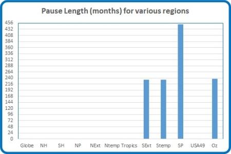 Pause Length May 17