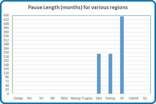 Pause length June 17