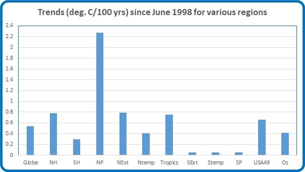 Trends 1998 june17