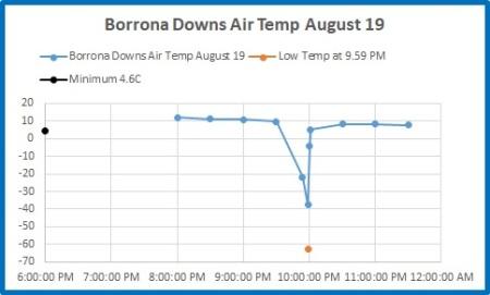 Borrona Dns 19 Aug