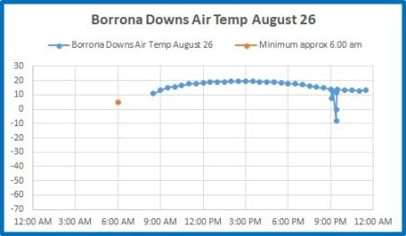 Borrona Dns 26 Aug