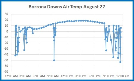 Borrona Dns 27 Aug