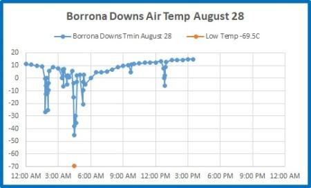Borrona Dns 28 Aug