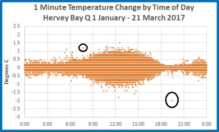 1 min T change by hr of day Hervey Bay 1 Jan 21 Mar 2017