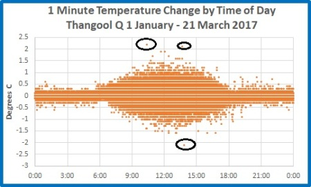 1 min T change by hr of day Thangool 1 Jan 21 Mar 2017