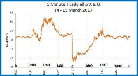 1 min T L Elliott Is 14 15 mar