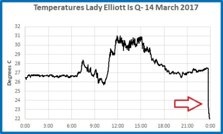 1 min T L Elliott Is 14 mar
