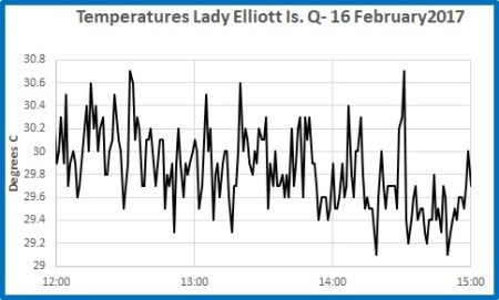 1 min T L Elliott Is 16 feb 12 to 3