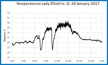 1 min T L Elliott Is 28 jan