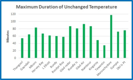 Max Duration Unchanged comp