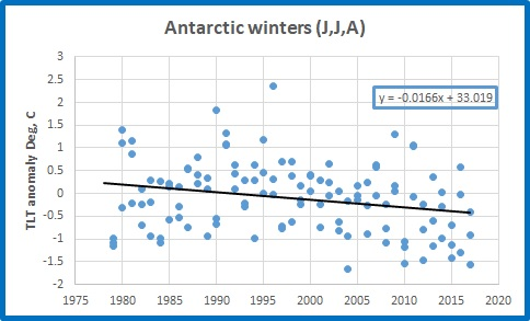 antarctic all winters