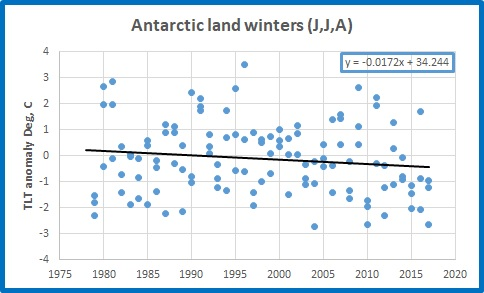 antarctic land winters