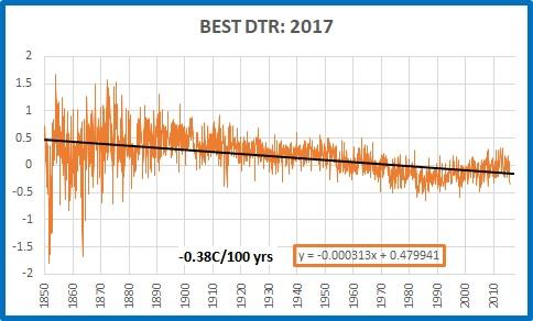 BEST dtr 1850 2015 2017 version