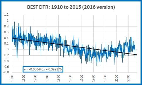 BEST dtr 1910 2015 2016 version