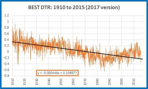 BEST dtr 1910 2015 2017 version