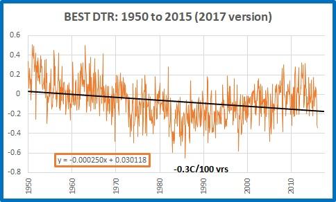 BEST dtr 1950 2015 2017 version