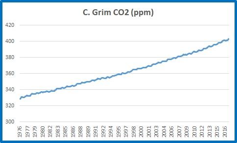C Grim CO2