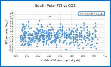 SP vs co2