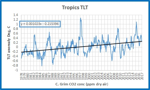 Tropics TLT