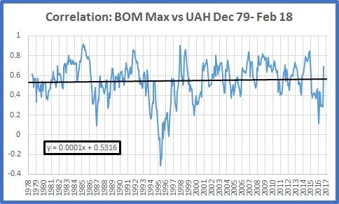 BOM max v uah correl